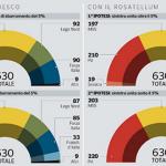 Sondaggi, sondaggi elettorali, ultimi sondaggi