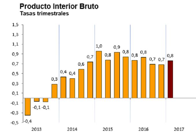 crescita italia