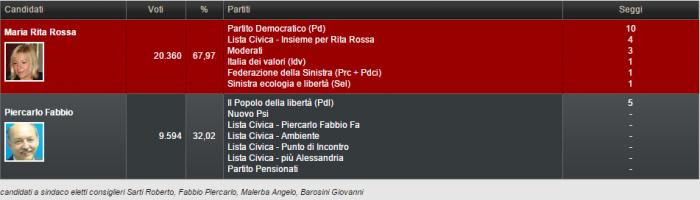 elezioni comunali alessandria, sondaggi