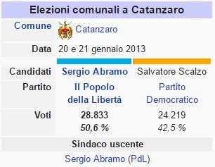 elezioni comunali catanzaro 2012