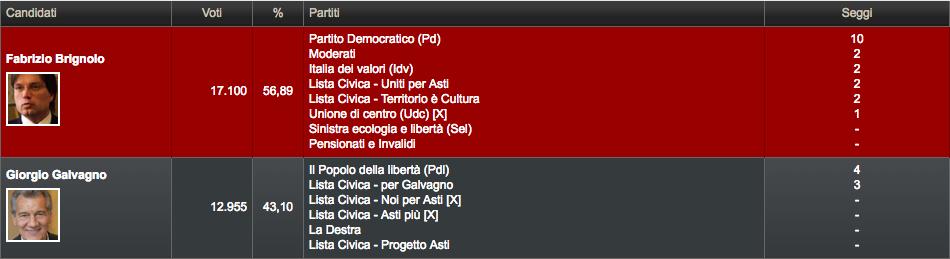 elezioni comunali, elezioni asti