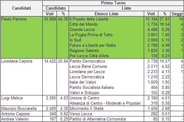 elezioni comunali lecce 2017 - risultati 2012