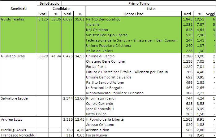 elezioni comunali oristano 2017 - risultati 2012