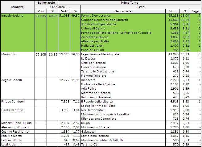elezioni comunali taranto 2017 - risultati 2012