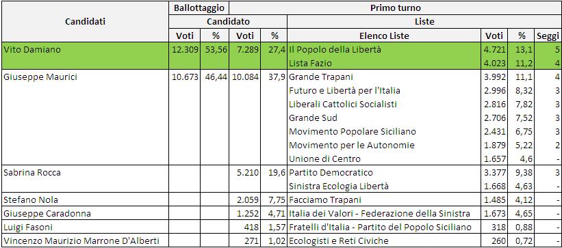 elezioni comunali trapani 2017 - risultati 2012