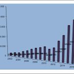 immigrazione, grafico con istogrammi