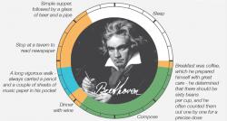 Mappe: come si divideva la giornata di artisti e scienziati famosi PARTE 2