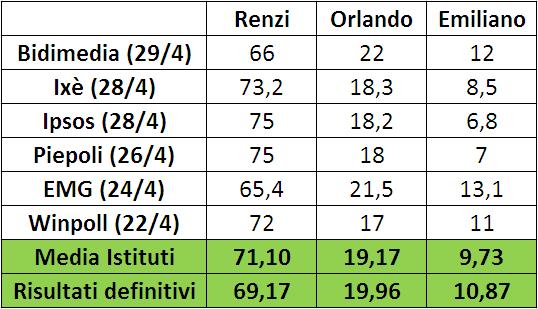 primarie pd 2017 - confronto tra media sondaggi elettorali e risultati