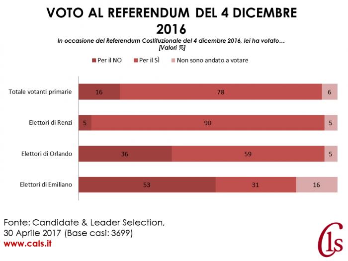 risultati primarie pd referendum 4 dicembre