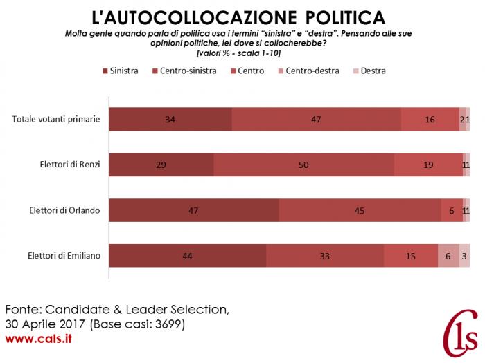 risultati primarie politica