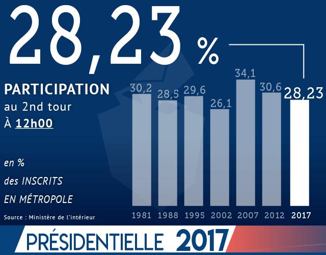 Francia: Macron è il nuovo Presidente, col 66% dei voti