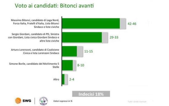 sondaggi elettorai padova, swg