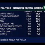 sondaggi elettorali, percentuali e nomi di partiti