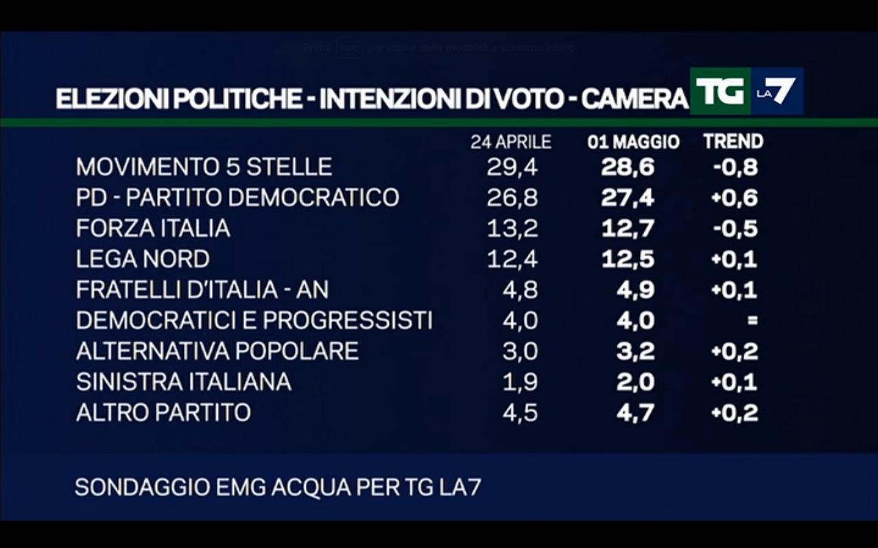 Sondaggi elettorali emg continua il calo del m5s 0 8 for Elenco politici italiani