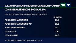 Sondaggi elettorali EMG, Lega+M5S superano la grande coalizione PD+FI