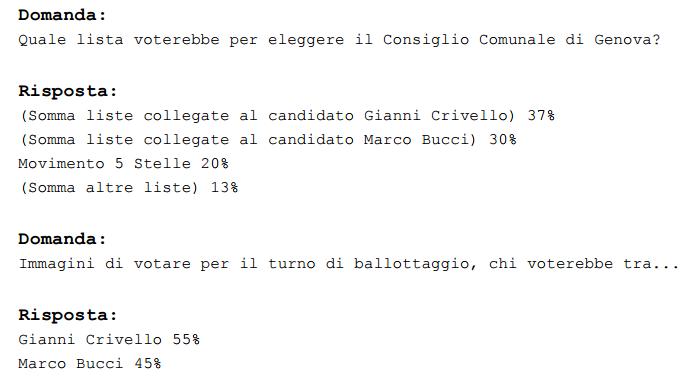 sondaggi elettorali Genova