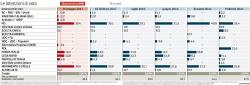 Sondaggi elettorali IPSOS: M5S e PD appaiati. Male il centrosinistra