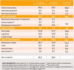 Sondaggi elettorali SWG, il balzo della Lega Nord, giù sia Pd che M5S