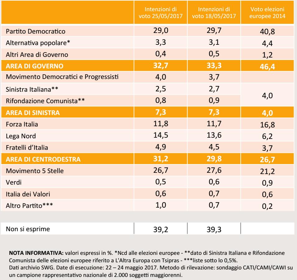 sondaggi elettorali , nomi di partiti e percentuali su sfondo arancione