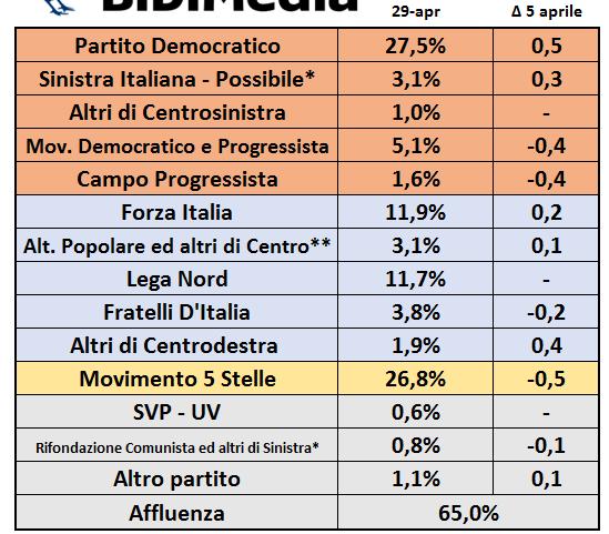 sondaggi elettorali bidimedia - intenzioni di voto al 29 aprile
