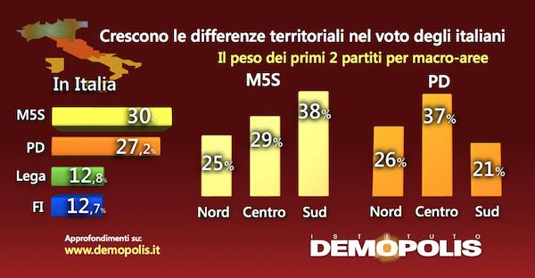 sondaggi elettorali cambiamenti