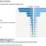 sondaggi elettorali centrodestra