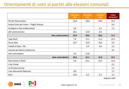 sondaggi elettorali como