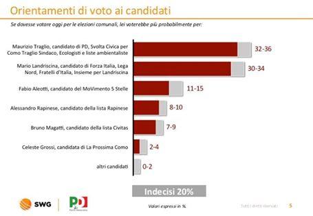 sondaggi elettorali como, candidati