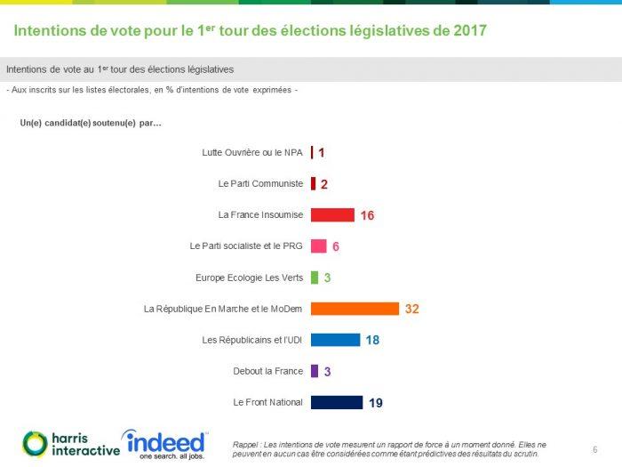 sondaggi elettorali francia