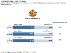Sondaggi elettorali Genova: centrosinistra favorito per la vittoria