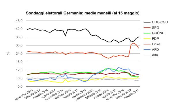sondaggi elettorali germania - trend intenzioni di voto al 15 maggio