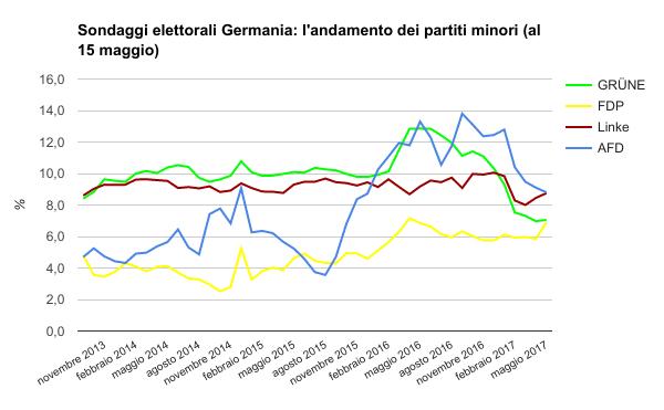 sondaggi elettorali germania - trend intenzioni di voto partiti minori al 15 maggio