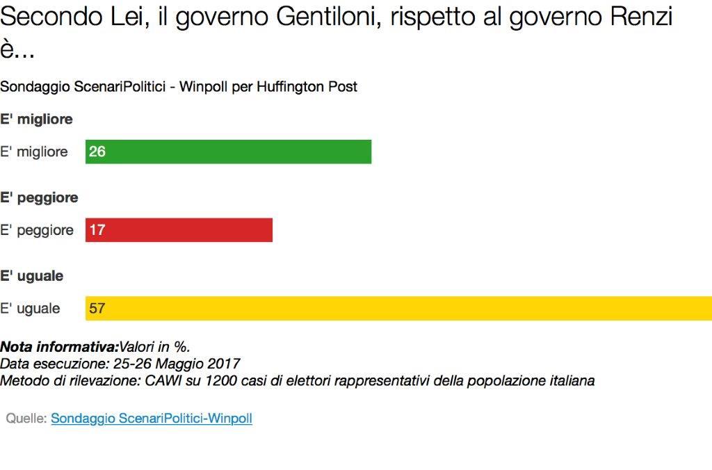 sondaggi elettorali, governo gentiloni