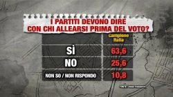 Sondaggi elettorali Index: gli italiani chiedono chiarezza, ma lo scenario resta ingovernabile
