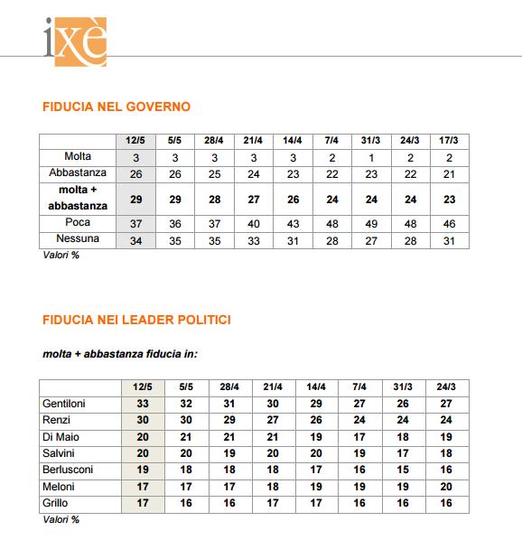 sondaggi elettorali ixè - fiducia governo e leader al 12 maggio