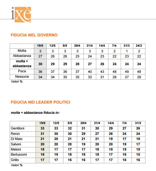 sondaggi elettorali ixè - fiducia governo e leader al 19 maggio