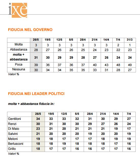sondaggi elettorali ixè - fiducia governo e leader al 26 maggio
