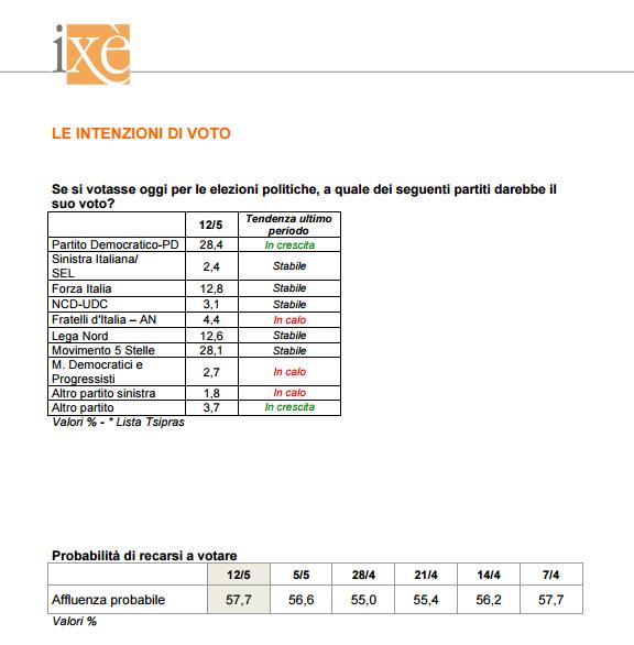 sondaggi elettorali ixè - intenzioni di voto 12 maggio