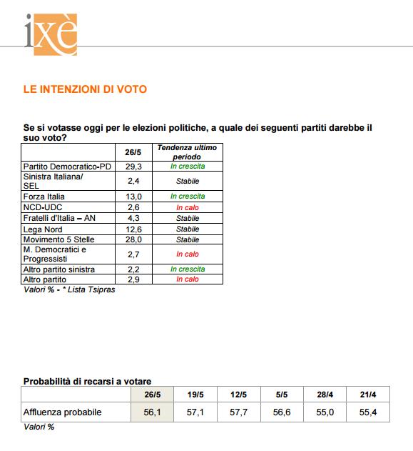 sondaggi elettorali ixè - intenzioni di voto e affluenza al 26 maggio