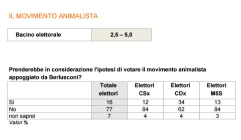 sondaggi elettorali ixè - intenzioni di voto movimento animalista al 26 maggio