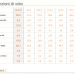 sondaggi elettorali ixè - trend intenzioni di voto 12 maggio