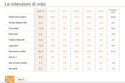 Sondaggi elettorali Ixè: Articolo 1 Democratici e Progressisti ora è sotto il 3%