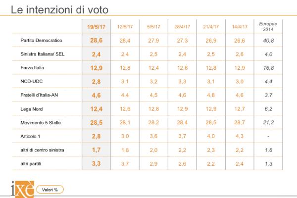 sondaggi elettorali ixè - trend intenzioni di voto al 19 maggio