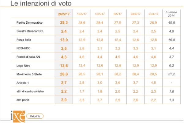 sondaggi elettorali ixè - trend intenzioni di voto al 26 maggio