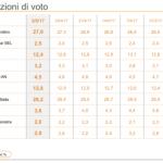 sondaggi elettorali ixè - trend intenzioni di voto al 5 maggio