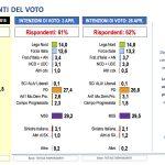 sondaggi elettorali, lorien