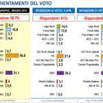 sondaggi elettorali lorien - intenzioni di voto al 26 aprile