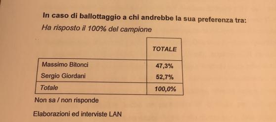 sondaggi elettorali padova, 1