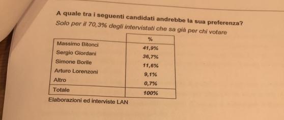 sondaggi elettorali padova