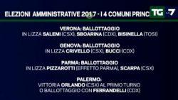 Sondaggi elettorali: M5S fuori da tutti i ballottaggi secondo EMG
